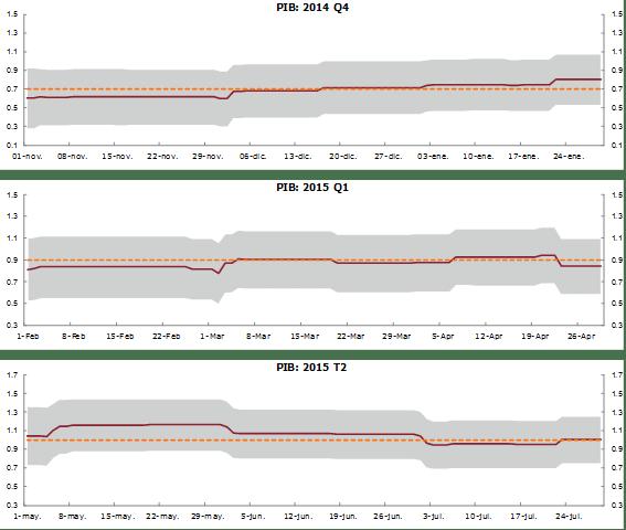 Modelo integrado de predicción a corto plazo de la economía española - Modelo mipred