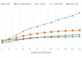 Documento de Trabajo 1/2016. Modelo BVARX de previsiones de la economía española a medio plazo