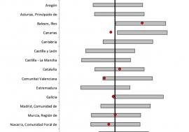 La AIReF avala como probables las previsiones para 2017 de todas las CCAA analizadas