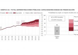 La AIReF considera factible pero muy ajustado el cumplimiento del objetivo de déficit del 2,2% en 2018 para el conjunto de las Administraciones Públicas