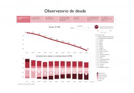 La AIReF publica por primera vez una herramienta interactiva que permite analizar la sostenibilidad de la deuda en las Administraciones Públicas