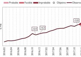 Los datos de noviembre confirman las previsiones de cumplimiento del objetivo de déficit de 2017 para el conjunto de las AAPP