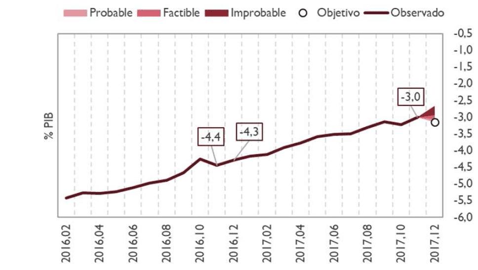 Gráfico de las previsiones de cumplimiento del objetivo de déficit
