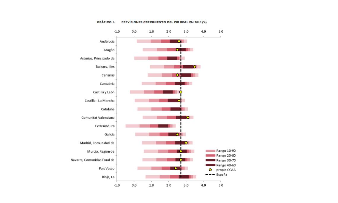 Gráfico sobre las previsiones de crecimiento del PIB real.
