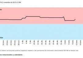 El Termómetro de la AIReF confirma la buena evolución de la economía española en el último trimestre de 2017