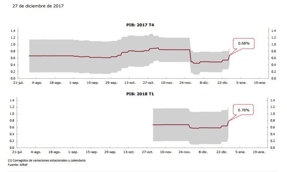 Gráfico de previsión del crecimiento del PIB