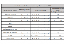 La AIReF recomienda a Hacienda que convoque una comisión de expertos para buscar soluciones para 9 ayuntamientos con problemas graves de sostenibilidad