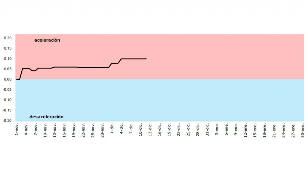 Captura del termómetro de la AIReF sobre la economía española