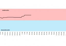 La AIReF presenta su termómetro en tiempo real de la economía española