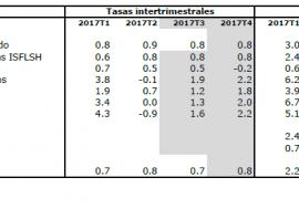El crecimiento del PIB se estabiliza en el 3,1% para 2017