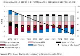 La AIReF proyecta una disminución gradual de la ratio de deuda hasta alcanzar el 60% del PIB en 2035