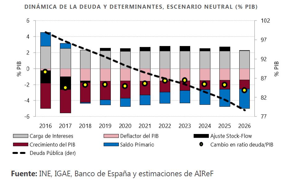 Gráfico sobre la dinámica de la deuda y determinantes