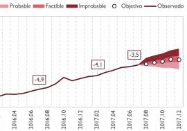 La AIReF constata una ligera mejoría en la factibilidad de cumplir el déficit del 3,1%, según los últimos datos de ejecución presupuestaria
