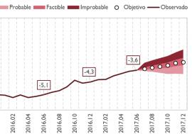 Los últimos datos de ejecución presupuestaria mejoran la probabilidad de cumplir el déficit del 3,1%