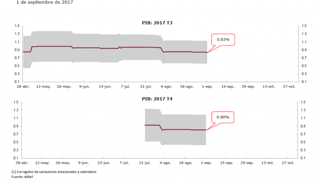Gráfico sobre la estimación del PIB