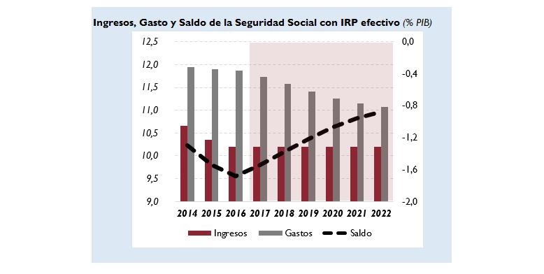 Gráfico sobre ingreso, gasto y saldo de la Seguridad Social con IRP efectivo