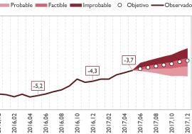 La reducción en seis décimas del déficit público hasta el -3,7% del PIB en los cinco primeros meses del año confirma la factibilidad del cumplimiento del objetivo del -3,1%