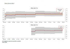 El INE confirma la previsión de crecimiento del PIB del 0,9% en el segundo trimestre que el Mipred de AIReF adelanta desde el 3 de marzo