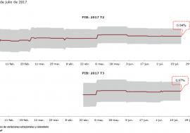 Los datos de importaciones apuntan a una estimación de crecimiento del PIB del 1% en el tercer trimeste, según el Mipred de AIReF