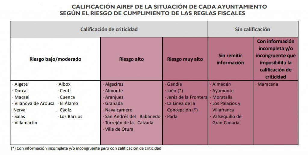 Tabla con los ayuntamientos que pueden sufrir riesgo de cumplimiento de las reglas fiscales