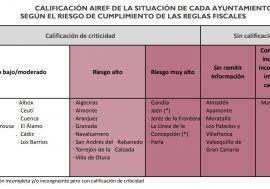 32 ayuntamientos presentan riesgos de sostenibilidad