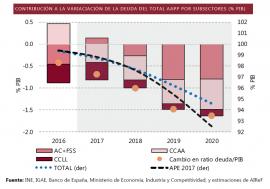 Las CCAA, el subsector que más contribuirá a la reducción de la deuda en los próximos cuatro años