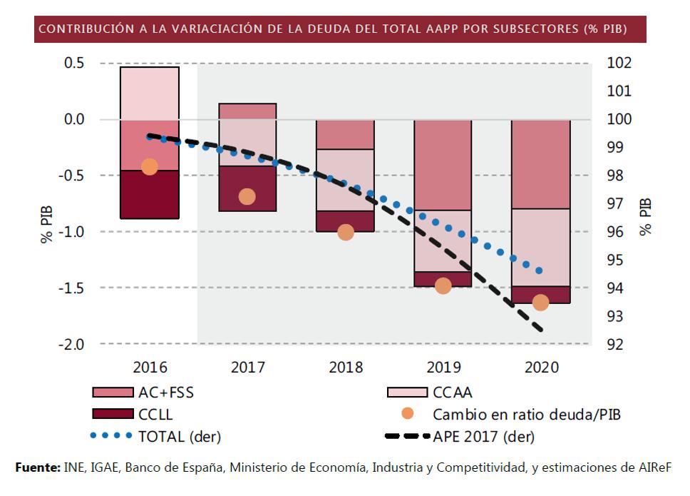 Gráfico sobre la contribución a la variación de la deuda total de las AAPP