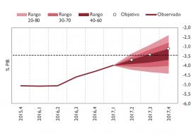 La AIReF publica por primera vez el seguimiento mensual de la ejecución presupuestaria