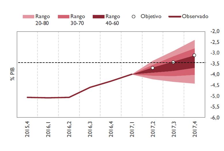 Gráfico sobre el seguimiento mensual de la ejecución presupuestaria