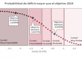 La AIReF considera probable alcanzar el déficit del 4,6% del PIB en 2016 para el conjunto de las administraciones públicas