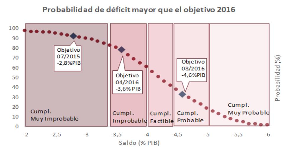 Gráfico sobre la probabilidad de de déficit mayor que el objetivo