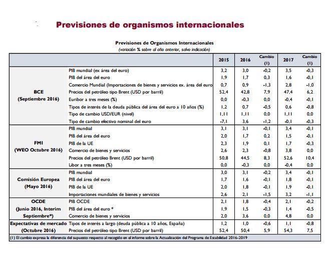 Gráfico sobre las previsiones de algunos organismos internacionales.