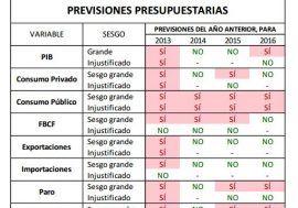 La AIReF avala como probables las previsiones del escenario macroeconómico para 2017 del Gobierno