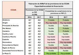 La AIReF evalúa los Planes Económico Financieros (PEF) de las CCAA