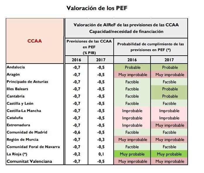 Gráfico sobre la valoración de los PEF.