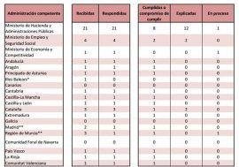 La AIReF publica las recomendaciones emitidas el tercer trimestre de 2015 y su seguimiento