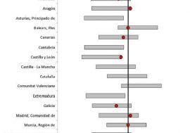 La AIReF avala como probables las previsiones macroeconómicas para 2016 de todas las CCAA