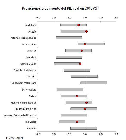 Gráfico sobre las previsiones del crecimiento del PIB real