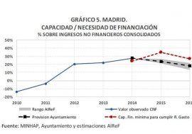 Es altamente probable que el Ayuntamiento de Madrid no cumpla la regla de gasto en los años 2015 y 2016