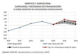 El Ayuntamiento de Barcelona no cumplirá la regla de gasto en el año 2015, según la AIReF