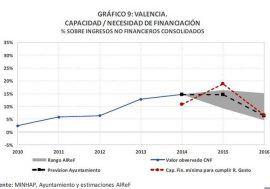 La AIReF considera que el Ayuntamiento de Valencia no cumplirá la regla de gasto en el año 2015
