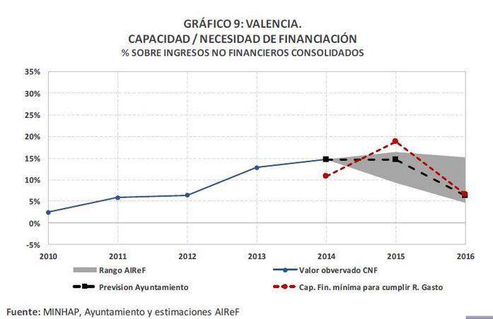 Gráfico capacidad/necesidad de financiación