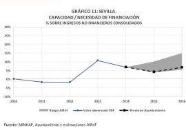 El Ayuntamiento de Sevilla cumplirá con el objetivo de estabilidad en los años 2015 y 2016, según la AIReF