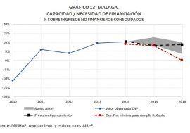 La AIReF cree que el Ayuntamiento de Málaga cumplirá con el objetivo de estabilidad en los años 2015 y 2016