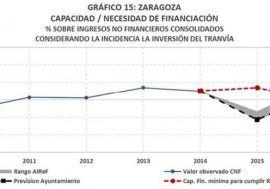 Es altamente probable que el Ayuntamiento de Zaragoza no cumpla con el objetivo de estabilidad en el año 2015