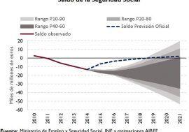 La AIReF considera que corresponde aplicar la subida mínima de las pensiones