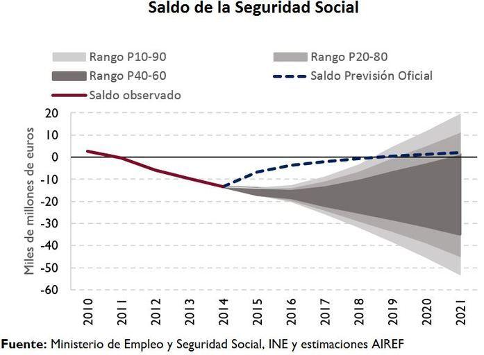 Gráfico sobre el saldo de la Seguridad Social