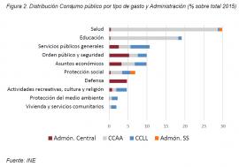 Documento de Trabajo 2/2017 ¿A qué nos referimos al hablar de Consumo público?