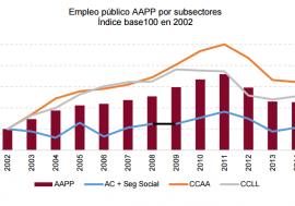 Documento de Trabajo 3/2016. El empleo en la prestación de servicios públicos (2002-2014). El caso del subsector de Comunidades Autónomas