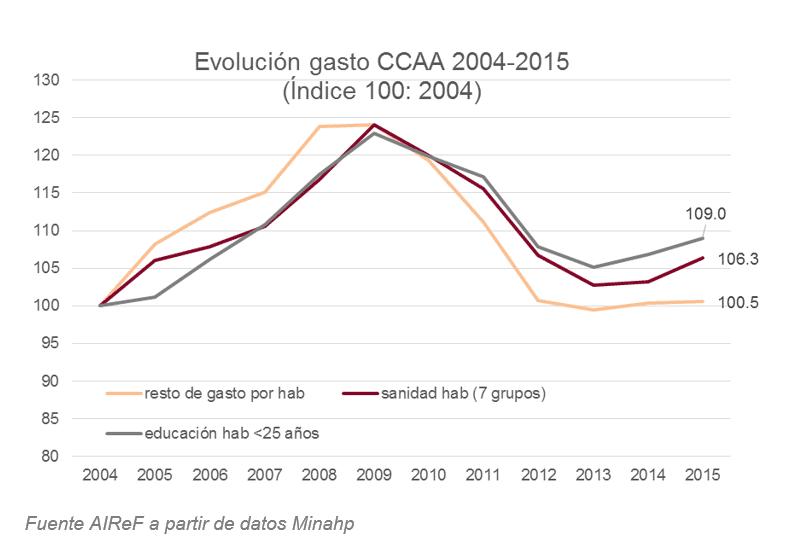 Gráfico sobre la evolución de gasto de las Comunidades Autónomas